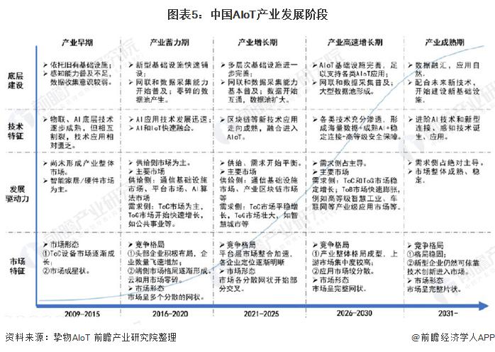 图表5:中国AIoT产业发展阶段