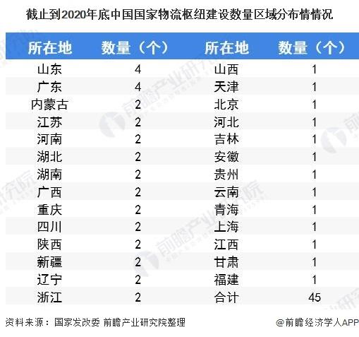 截止到2020年底中国国家物流枢纽建设数量区域分布情情况