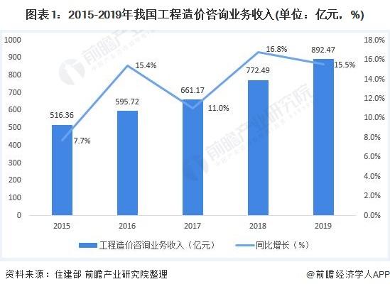 图表1:2015-2019年我国工程造价咨询业务收入(单位:亿元,%)