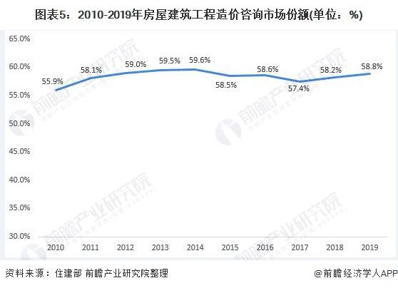 图表5:2010-2019年房屋建筑工程造价咨询市场份额(单位:%)