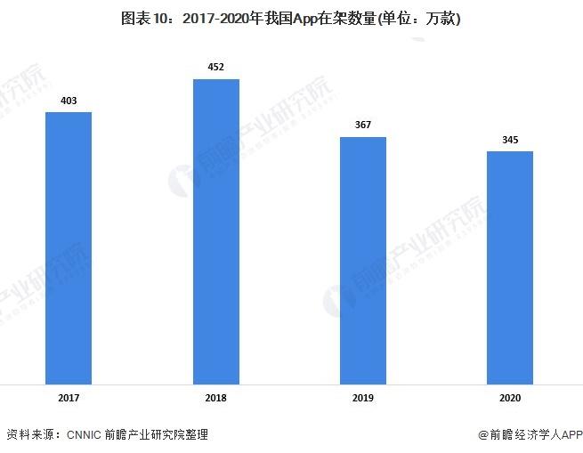 图表10:2017-2020年我国App在架数量(单位:万款)