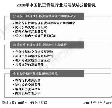 2020年中国航空货运行业发展战略分析情况