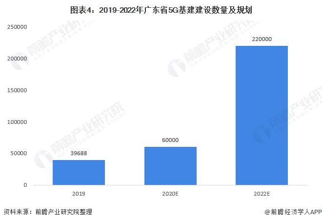 图表4:2019-2022年广东省5G基建建设数量及规划