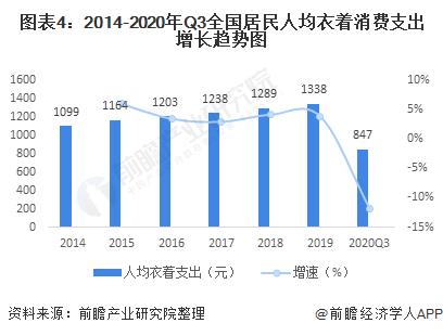 图表4:2014-2020年Q3全国居民人均衣着消费支出增长趋势图