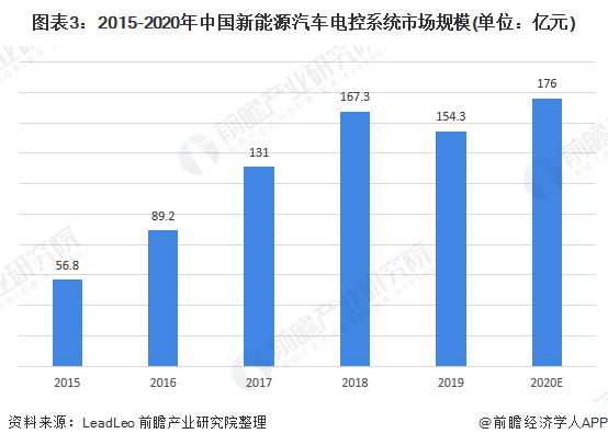 图表3:2015-2020年中国新能源汽车电控系统市场规模(单位:亿元)