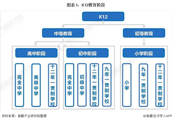 图表1:K12教育阶段
