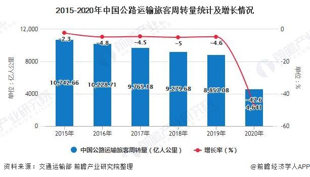 2015-2020年中国公路运输旅客周转量统计及增长情况