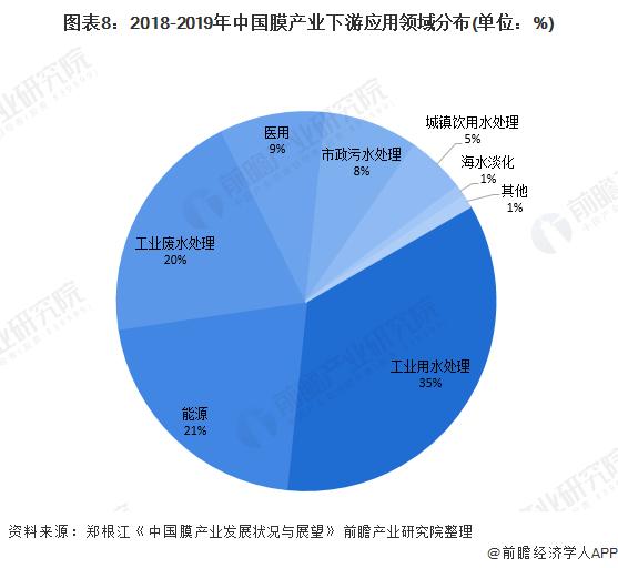 图表8:2018-2019年中国膜产业下游应用领域分布(单位:%)