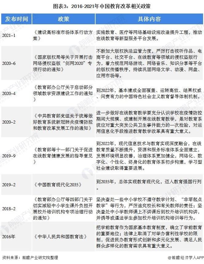 图表3:2016-2021年中国教育改革相关政策