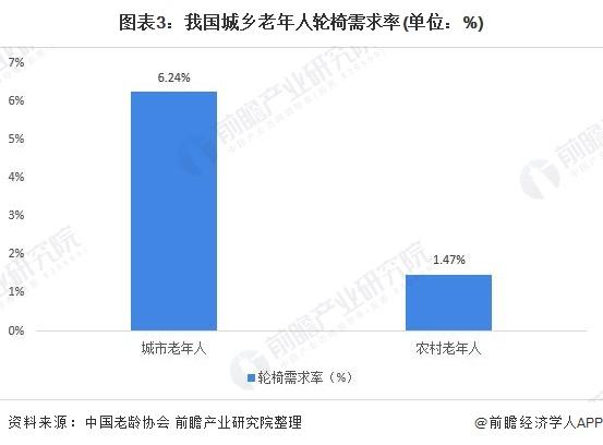 图表3:我国城乡老年人轮椅需求率(单位:%)