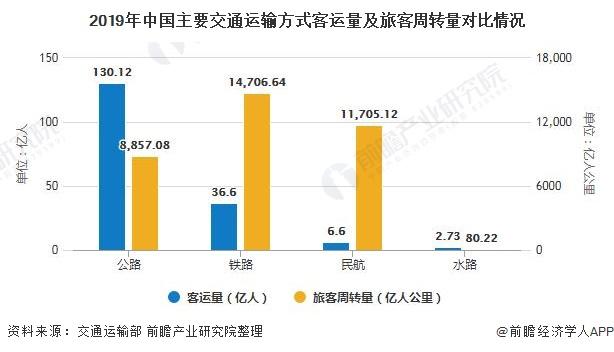 2019年中国主要交通运输方式客运量及旅客周转量对比情况