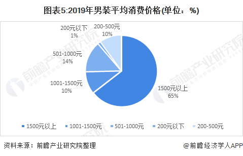 图表5:2019年男装平均消费价格(单位:%)