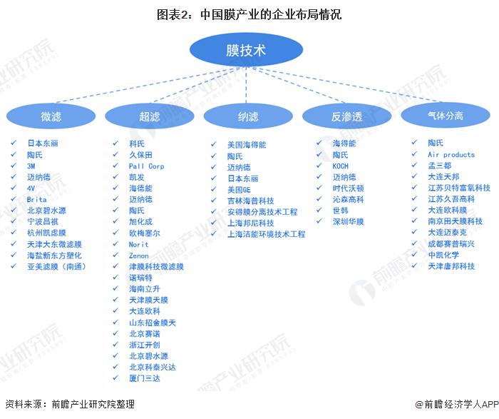 图表2:中国膜产业的企业布局情况
