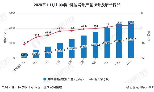 2020年1-11月中国乳制品累计产量统计及增长情况