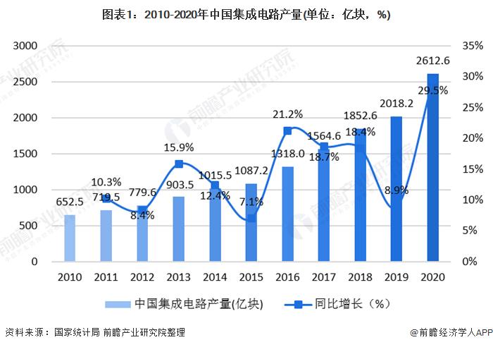 图表1:2010-2020年中国集成电路产量(单位:亿块,%)