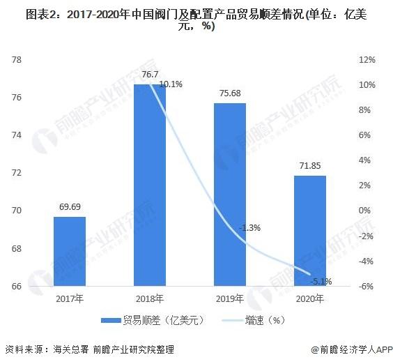 图表2:2017-2020年中国阀门及配置产品贸易顺差情况(单位:亿美元,%)