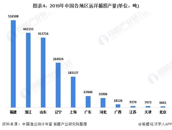 图表4:2019年中国各地区远洋捕捞产量(单位:吨)