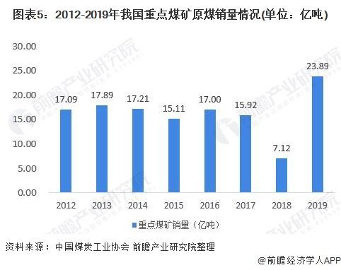 图表5:2012-2019年我国重点煤矿原煤销量情况(单位:亿吨)