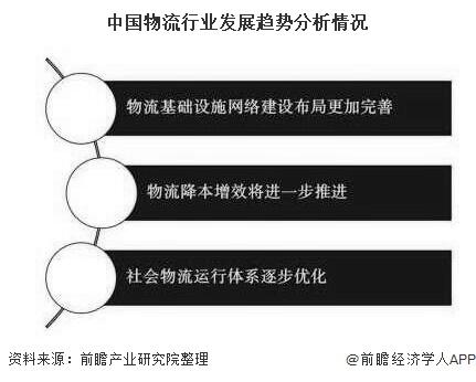 中国物流行业发展趋势分析情况