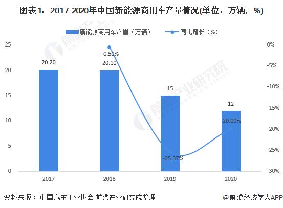 图表1:2017-2020年中国新能源商用车产量情况(单位:万辆,%)