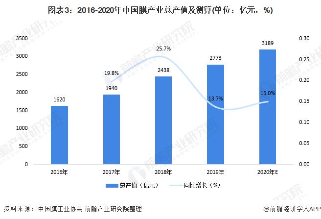 图表3:2016-2020年中国膜产业总产值及测算(单位:亿元,%)