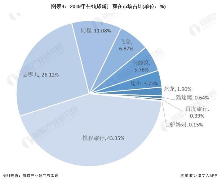 图表4:2019年在线旅游厂商在市场占比(单位:%)