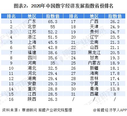 图表2:2020年中国数字经济发展指数省份排名