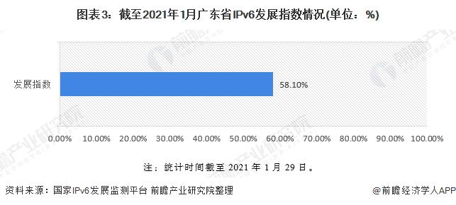 图表3:截至2021年1月广东省IPv6发展指数情况(单位:%)
