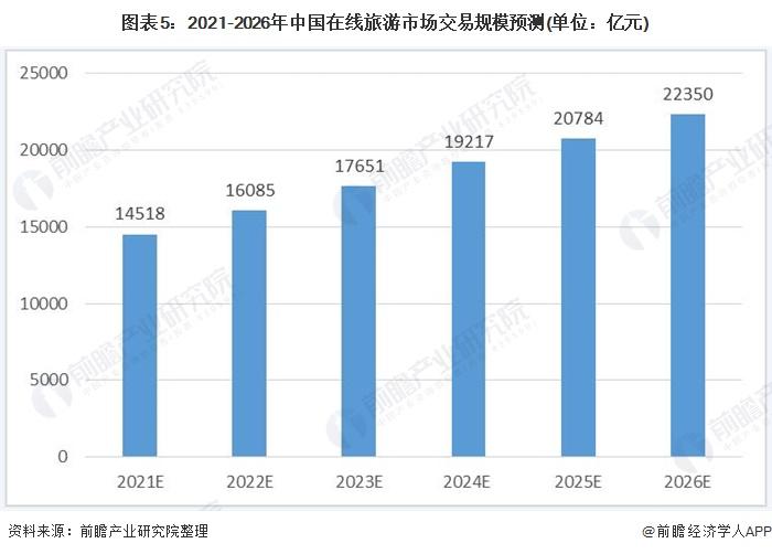 图表5:2021-2026年中国在线旅游市场交易规模预测(单位:亿元)