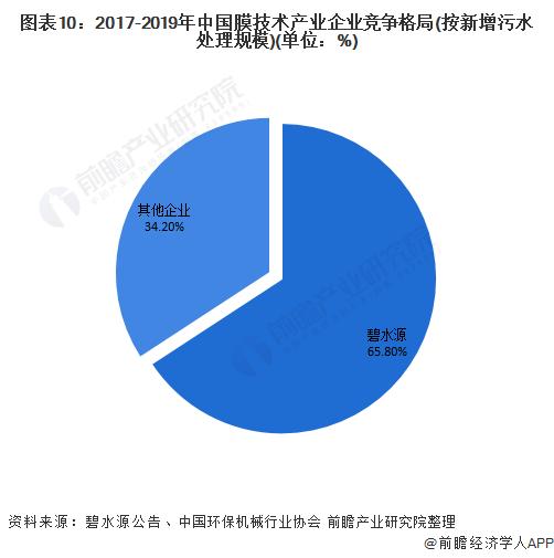 图表10:2017-2019年中国膜技术产业企业竞争格局(按新增污水处理规模)(单位:%)