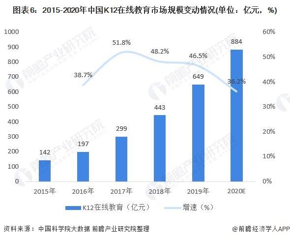 图表6:2015-2020年中国K12在线教育市场规模变动情况(单位:亿元,%)