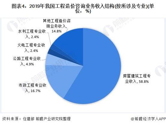 图表4:2019年我国工程造价咨询业务收入结构(按所涉及专业)(单位:%)