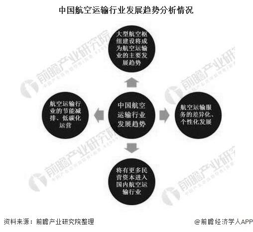 中国航空运输行业发展趋势分析情况