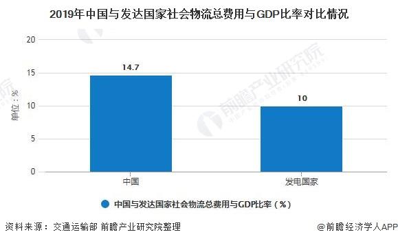 2019年中国与发达国家社会物流总费用与GDP比率对比情况