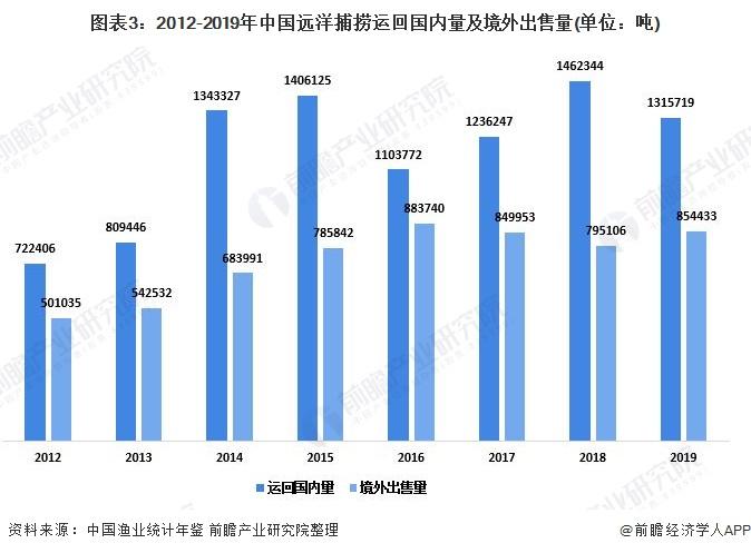 图表3:2012-2019年中国远洋捕捞运回国内量及境外出售量(单位:吨)