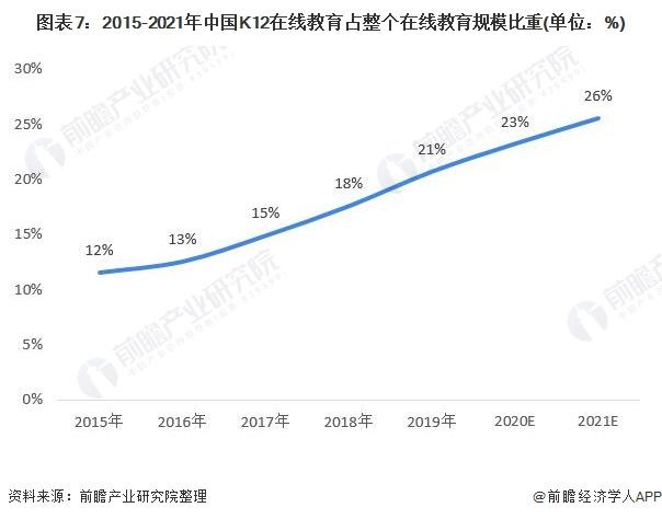 图表7:2015-2021年中国K12在线教育占整个在线教育规模比重(单位:%)