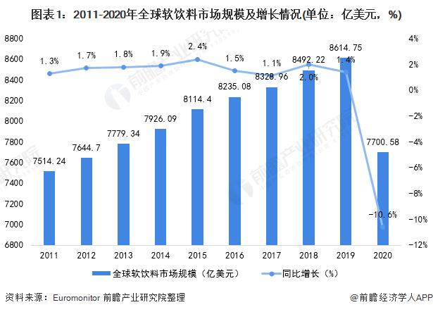 图表1:2011-2020年全球软饮料市场规模及增长情况(单位:亿美元,%)