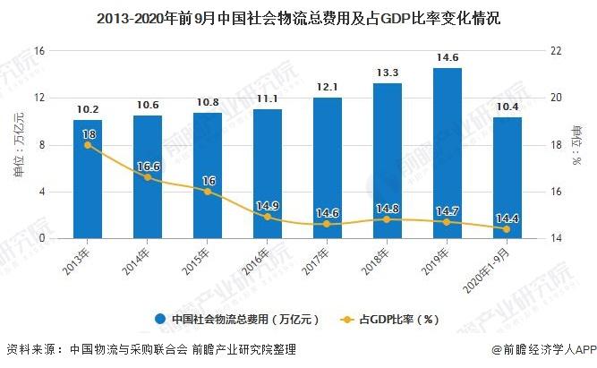 2013-2020年前9月中国社会物流总费用及占GDP比率变化情况