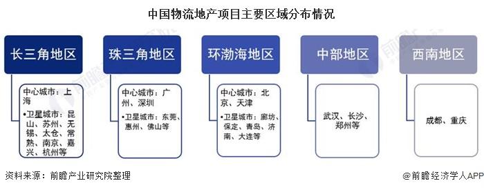 中国物流地产项目主要区域分布情况