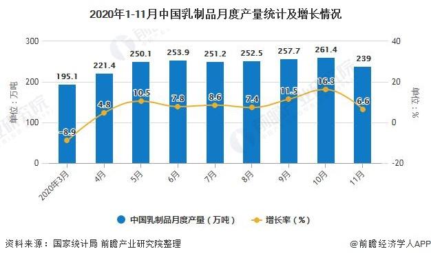 2020年1-11月中国乳制品月度产量统计及增长情况