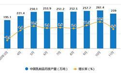2020年1-11月中国<em>乳制品</em>行业市场分析:累计产量突破2500万吨