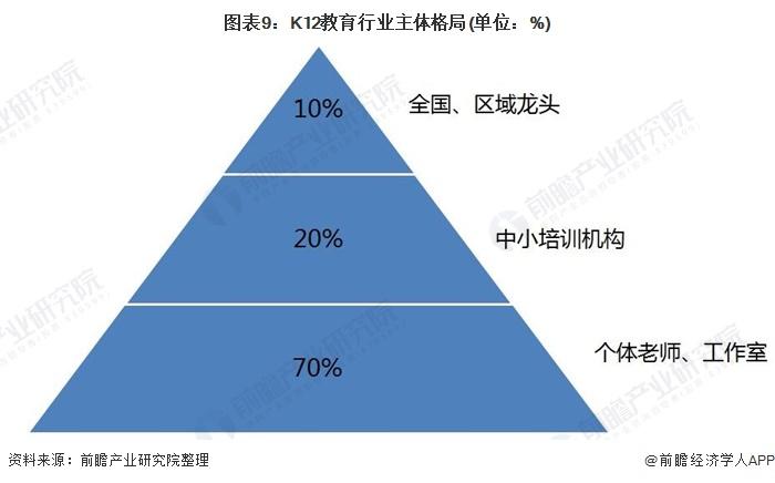 图表9:K12教育行业主体格局(单位:%)