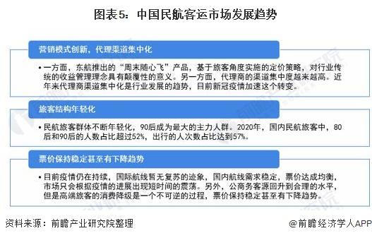 图表5:中国民航客运市场发展趋势