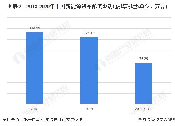 图表2:2018-2020年中国新能源汽车配套驱动电机装机量(单位:万台)