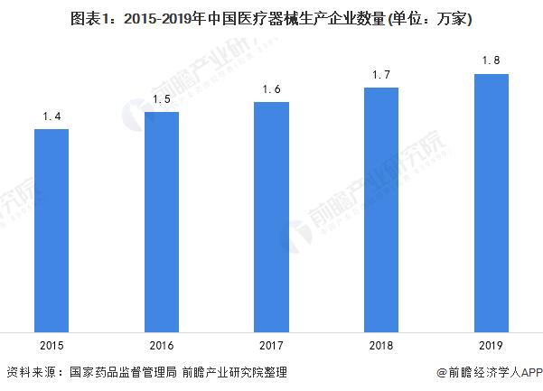 图表1:2015-2019年中国医疗器械生产企业数量(单位:万家)