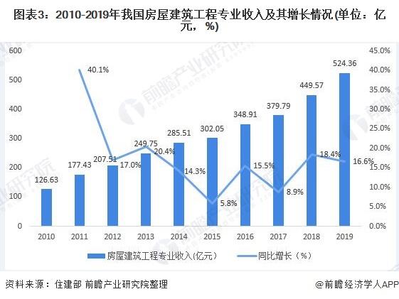 图表3:2010-2019年我国房屋建筑工程专业收入及其增长情况(单位:亿元,%)