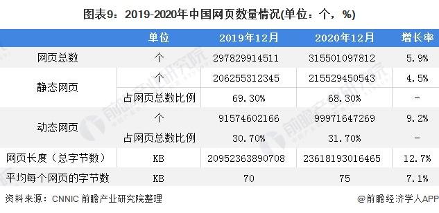 图表9:2019-2020年中国网页数量情况(单位:个,%)
