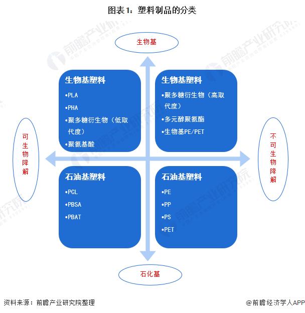 图表1:塑料制品的分类