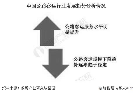 中国公路客运行业发展趋势分析情况