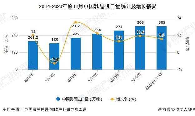 2014-2020年前11月中国乳品进口量统计及增长情况